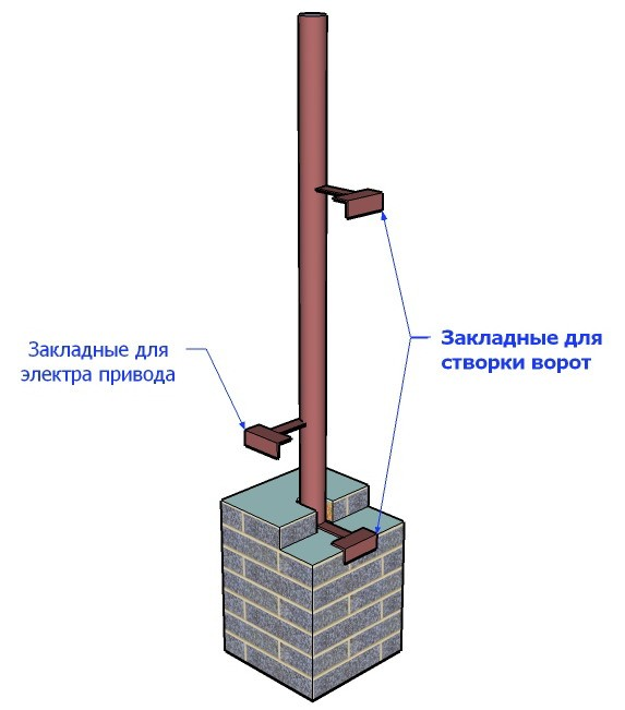 Как сделать столбы из кирпича под ворота